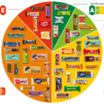 Nutriscore (Bron Consumentenbond)